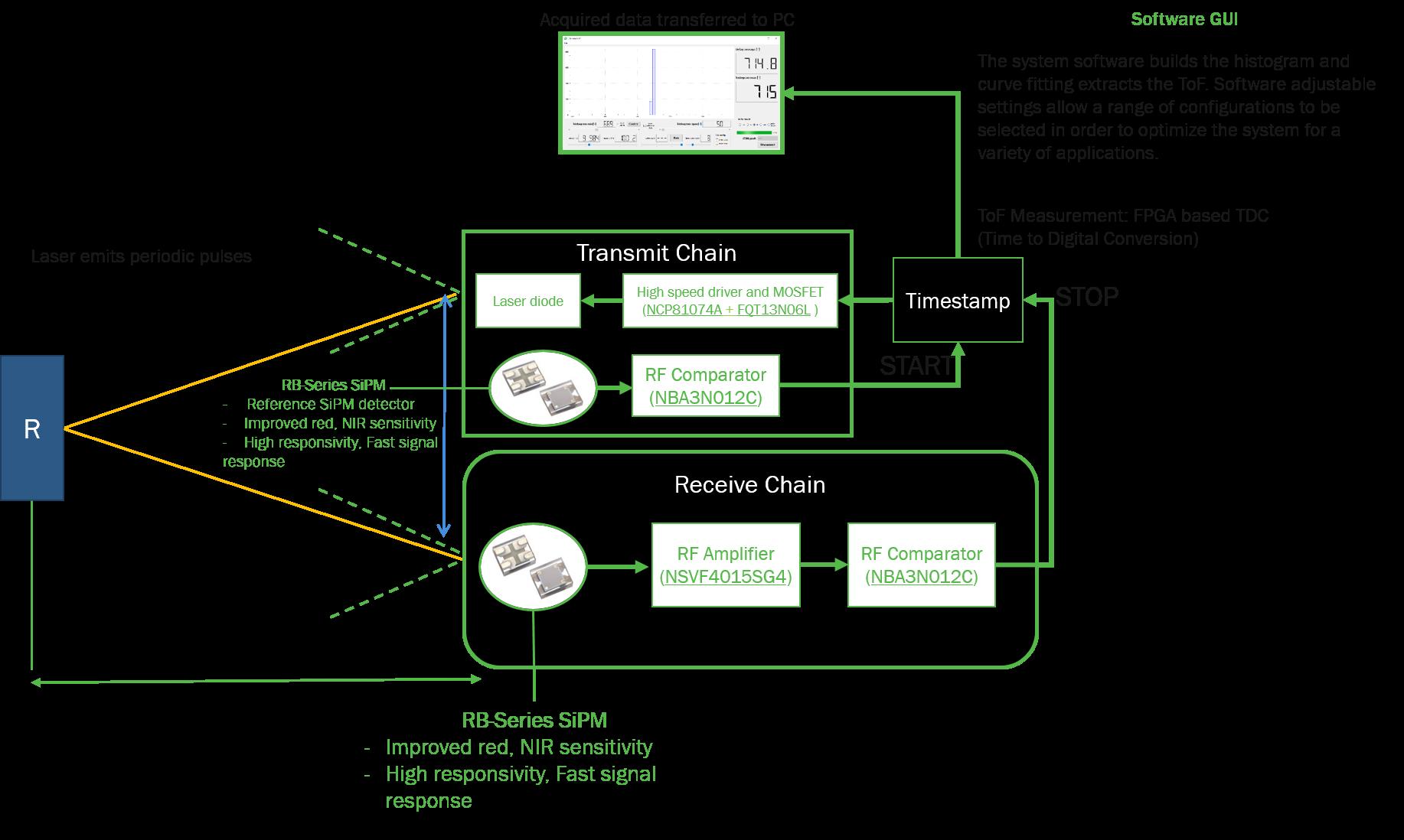 Esquema conceptual de la plataforma lidar