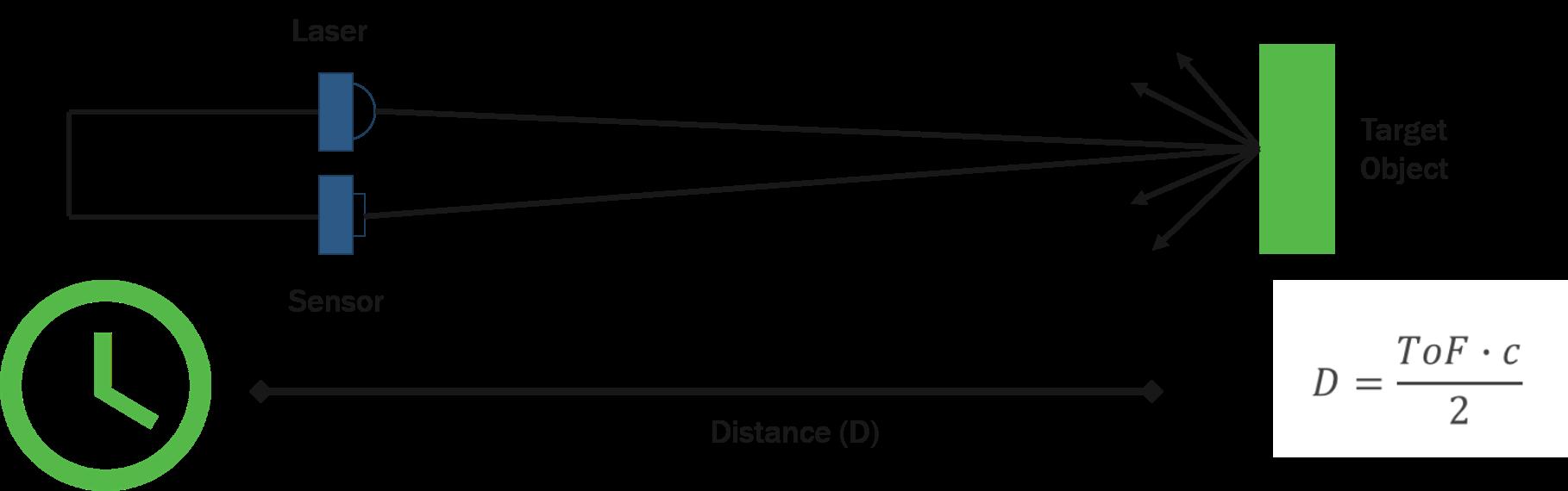 Principio del dToF utilizado en un sistema LiDAR