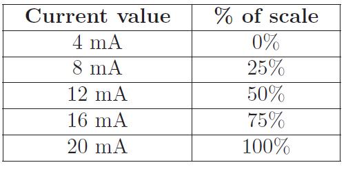 Equivalencia miliAmperios - Porcentaje de Señal