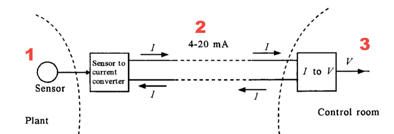 Gráfico de Referencia - Inyección de Señal