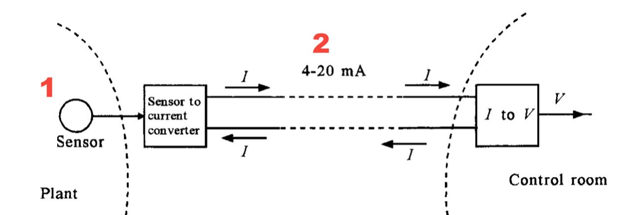 Gráfico de Referencia - Modificación Escalas 1 y 2