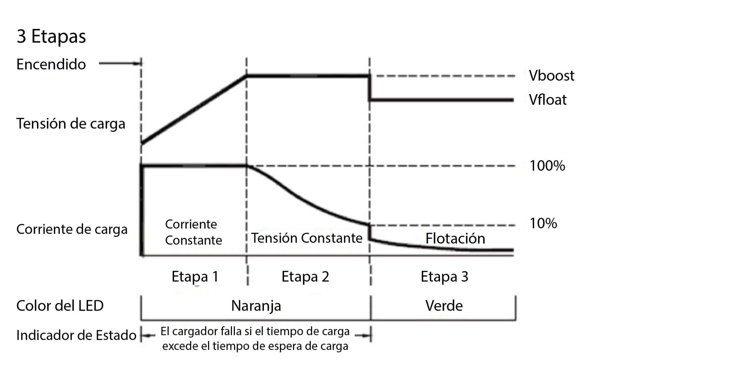 curva de carga