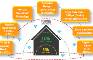estandares wi-fi