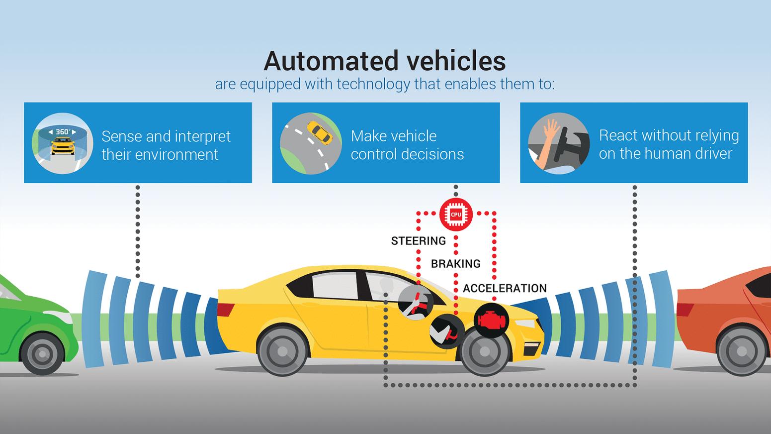 vehiculos automatizados