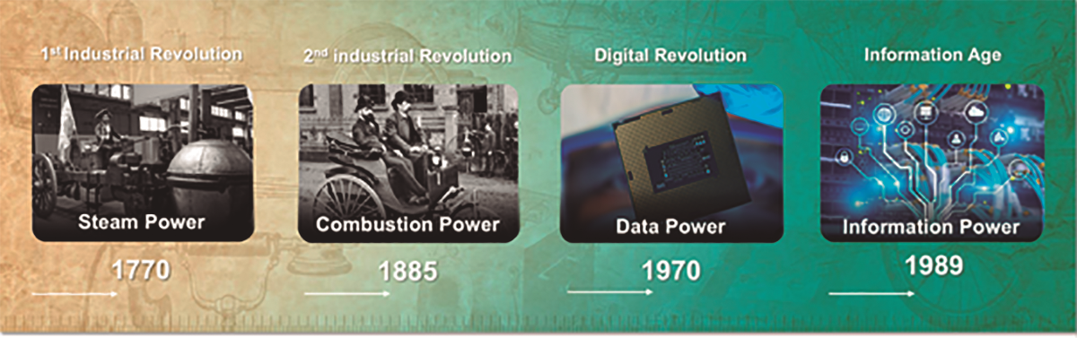 revolucion tecnologica